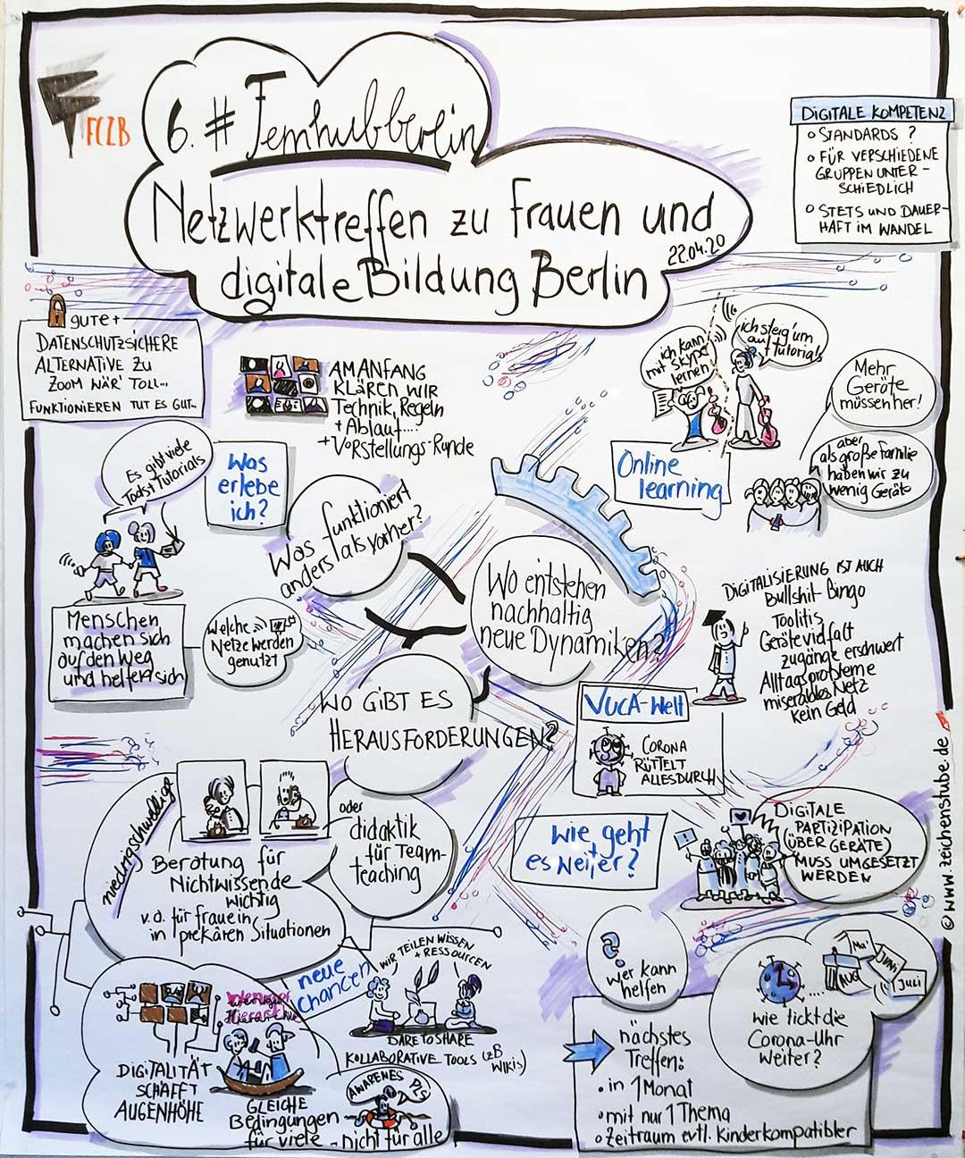 6. #femhubberlin zu digitaler Zusammenarbeit in Zeiten von Corona. Graphic Recording von Alix Einfeldt.