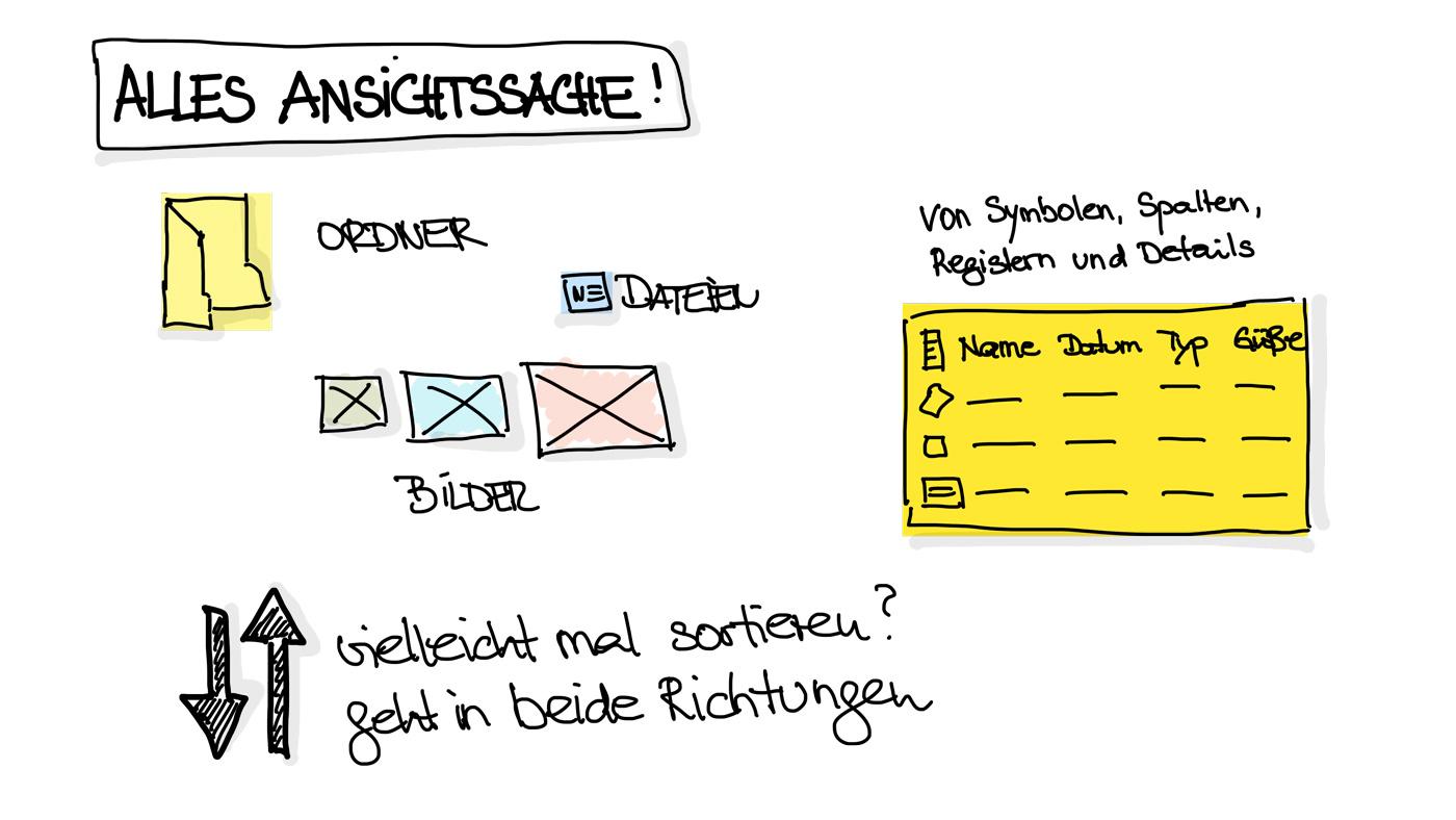Alles Ansichtssache. Porta: Bürokommunikation mit Sketchnotes (c) K. Schwahlen 2020