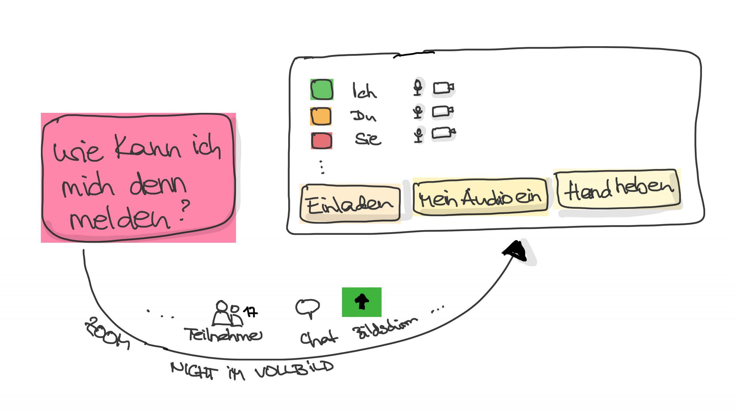 Onlinekonferenzen leicht gemacht. Porta: Bürokommunikation mit Sketchnotes (c) K. Schwahlen 2020