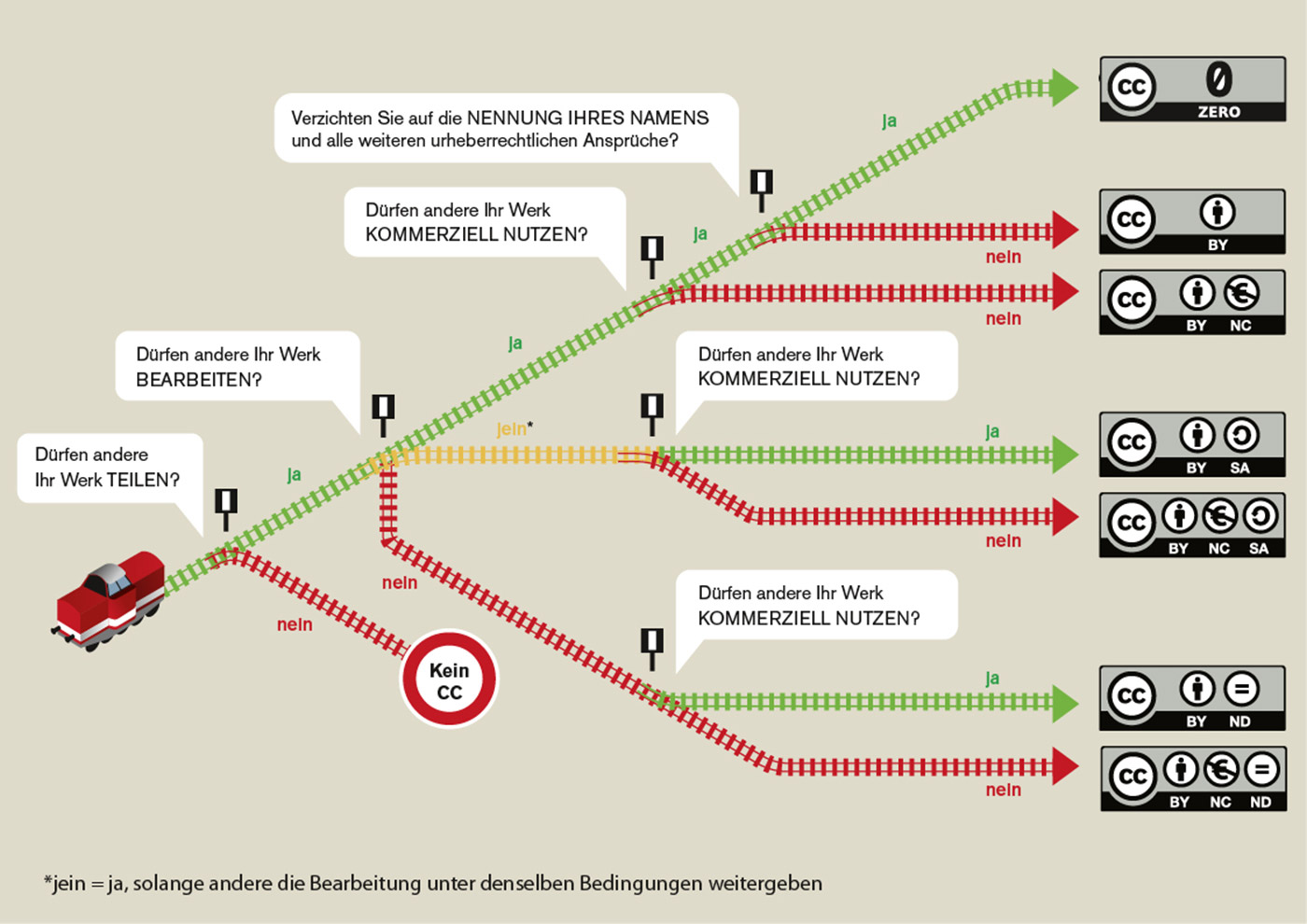 #SchnellErklärt: Creative Commons Lizenzen ©Barbara Klute und Jöran Muuß-Merholz für wb-web unter CC BY-SA 3.0