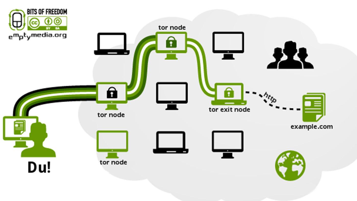 #SchnellErklärt: Anonym surfen mit Tor CC by SA (MTMedia.org)